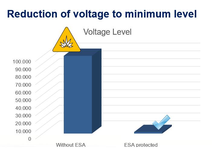 Balkendiagramm Vorteile ENULEC ESA